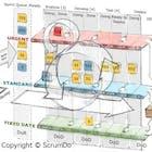 ScrumDo LLC